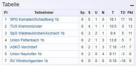 Tabelle_Hinrunde_2016